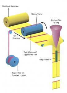 Single Rotary Jaw Zip Applicator Diagram